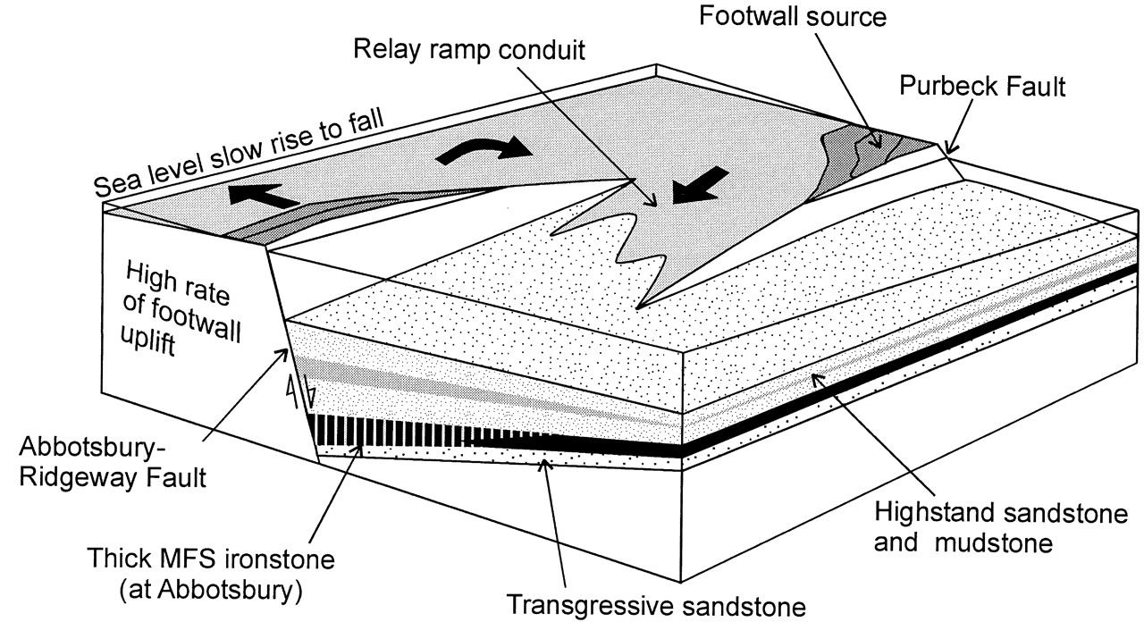 Fault activity and sedimentation in a marine rift basin