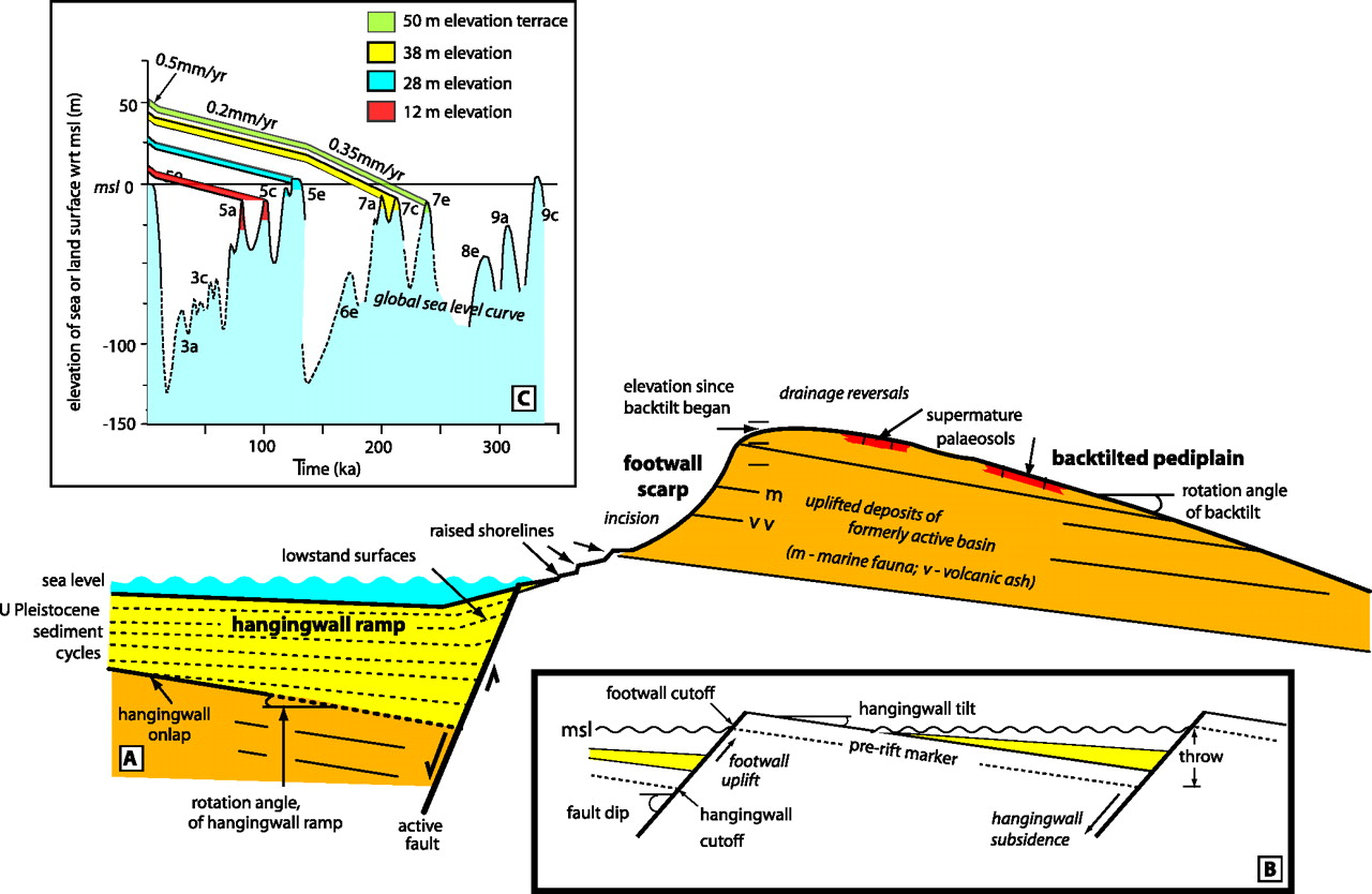 Cybertectonic earth and gaias weak hand sedimentary geology download figure ccuart Image collections