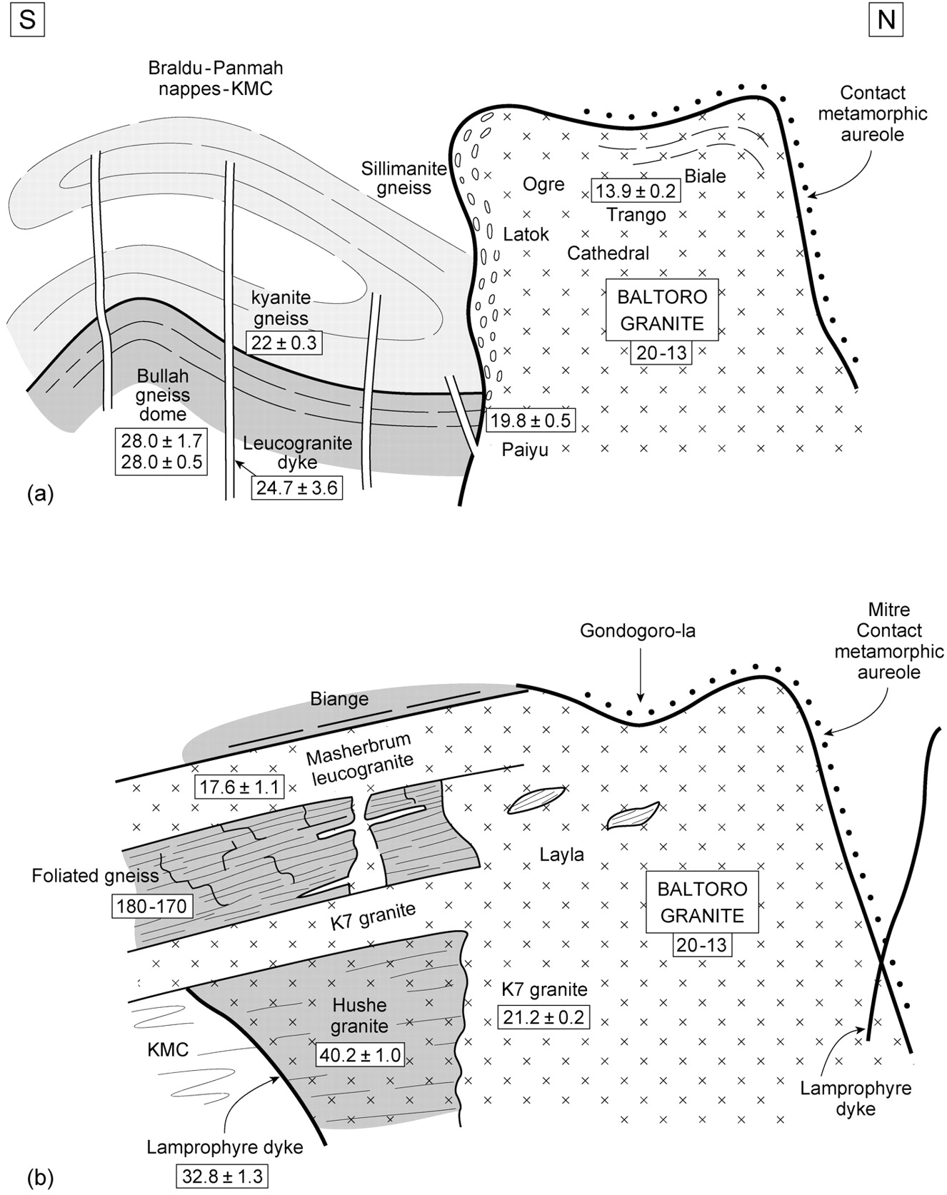 Anatomy, age and evolution of a collisional mountain belt: the ...