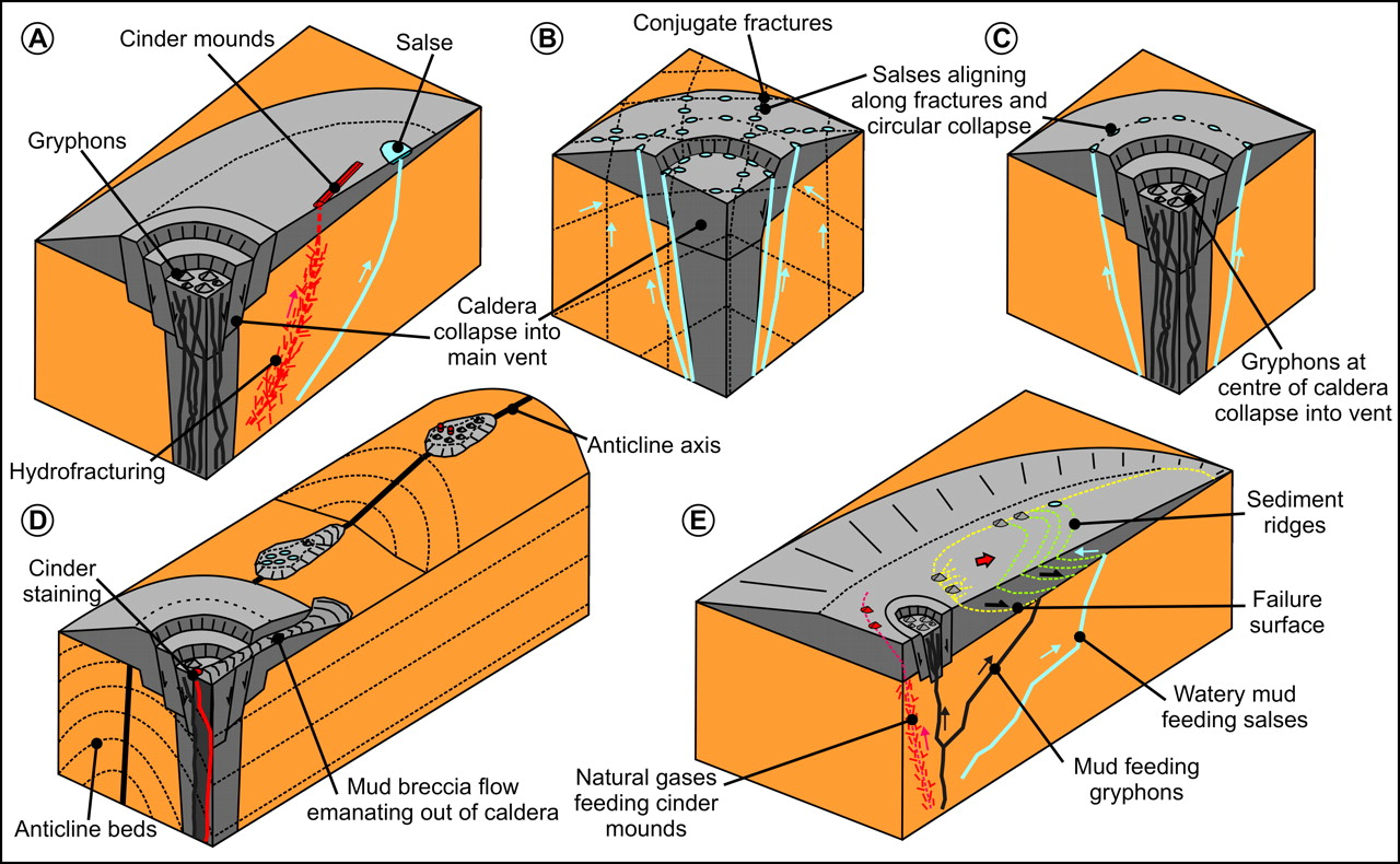 Structural controls on mud volcano vent distributions examples from discussion ccuart Gallery
