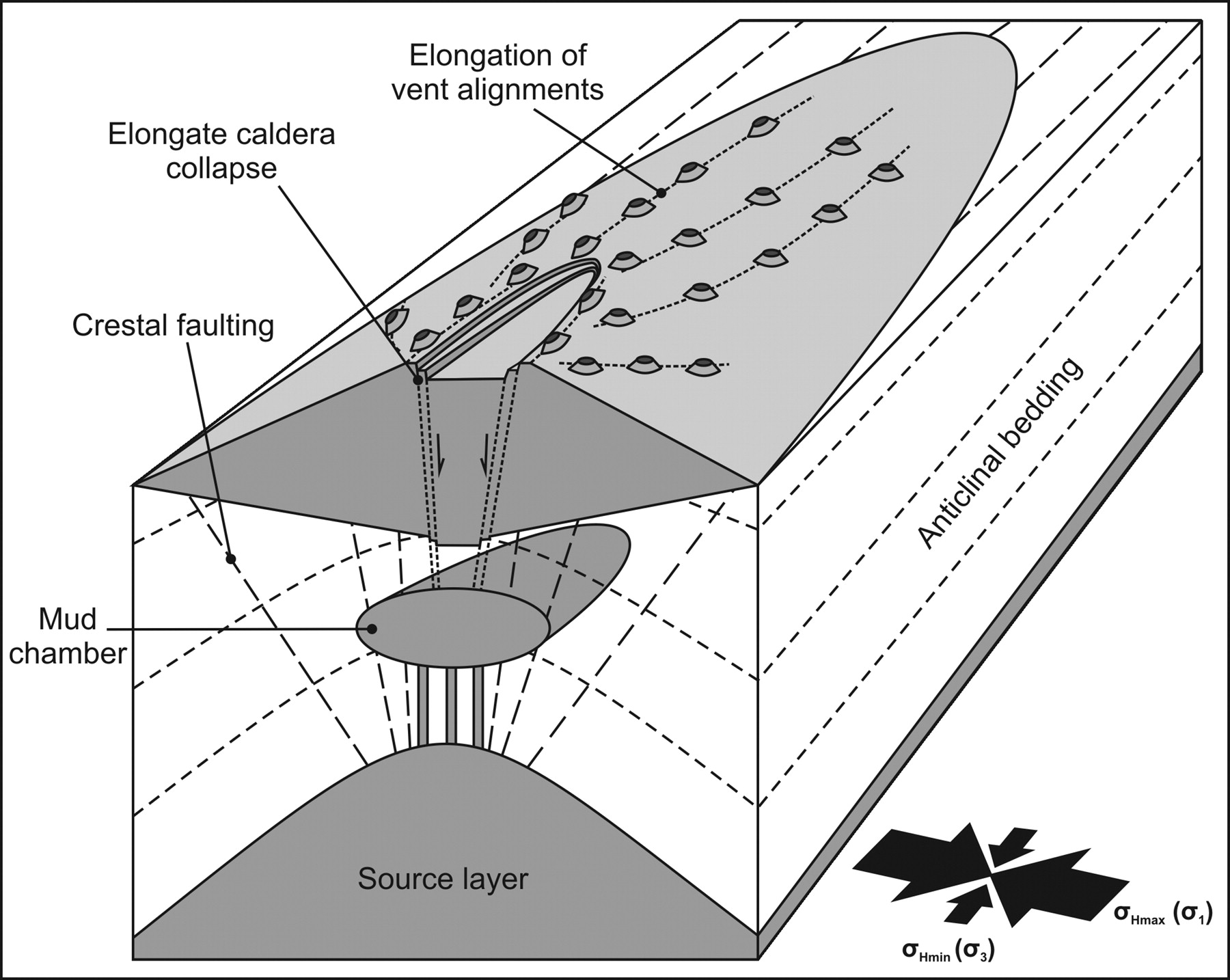 structural controls on mud volcano vent distributions ex les from Phreatic Eruption download figure
