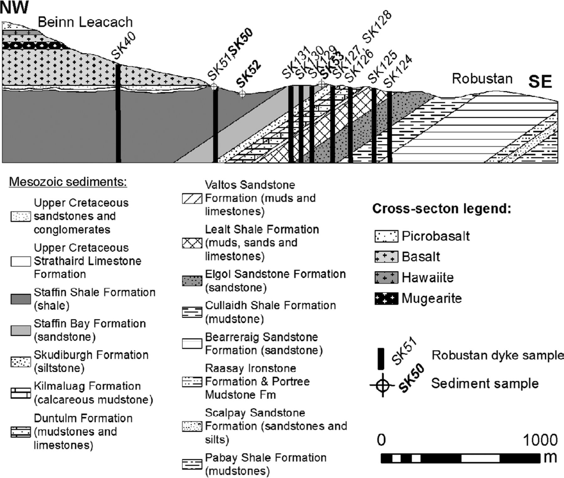 contrasting mechanisms for crustal sulphur contamination of mafic magma  evidence from dyke and