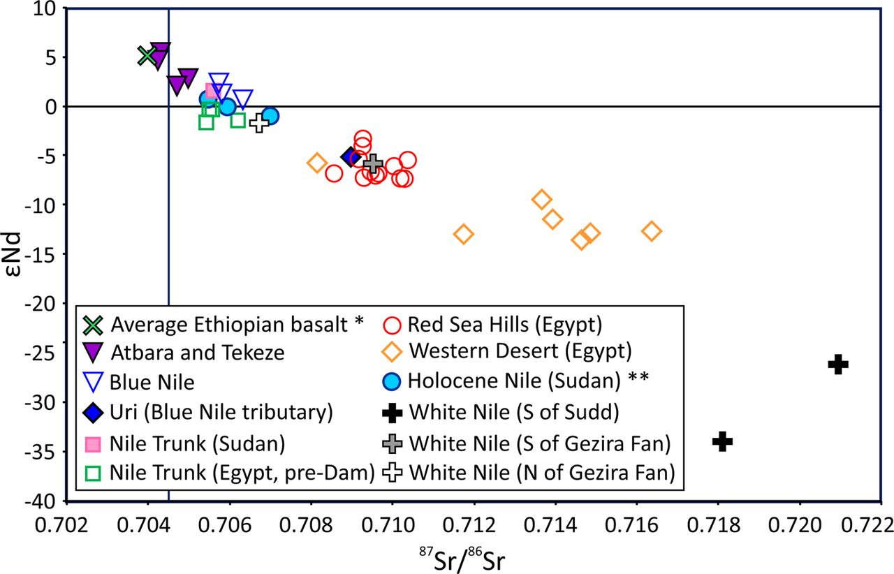 A detrital record of the Nile River and its catchment | Journal of