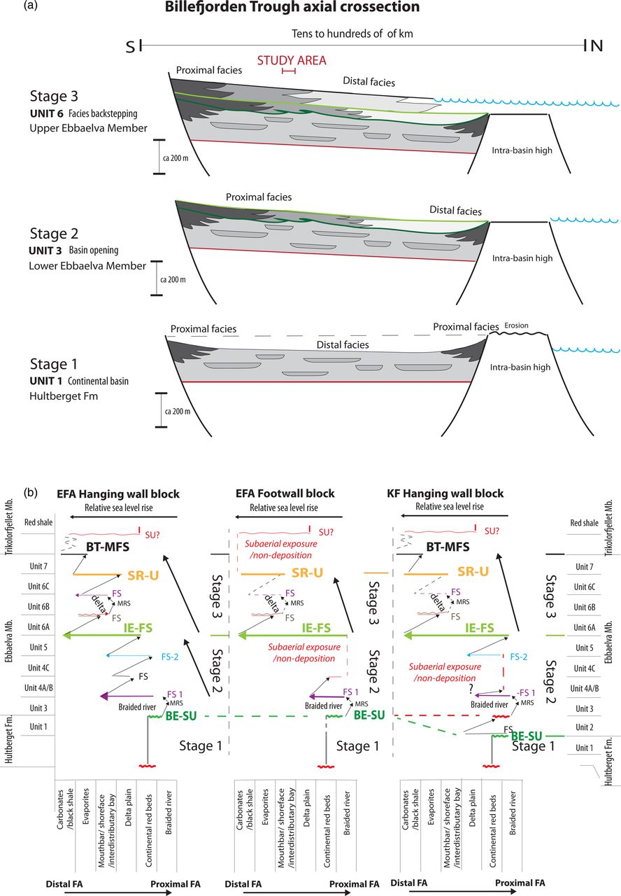 Sedimentary architecture during Carboniferous rift initiation – the