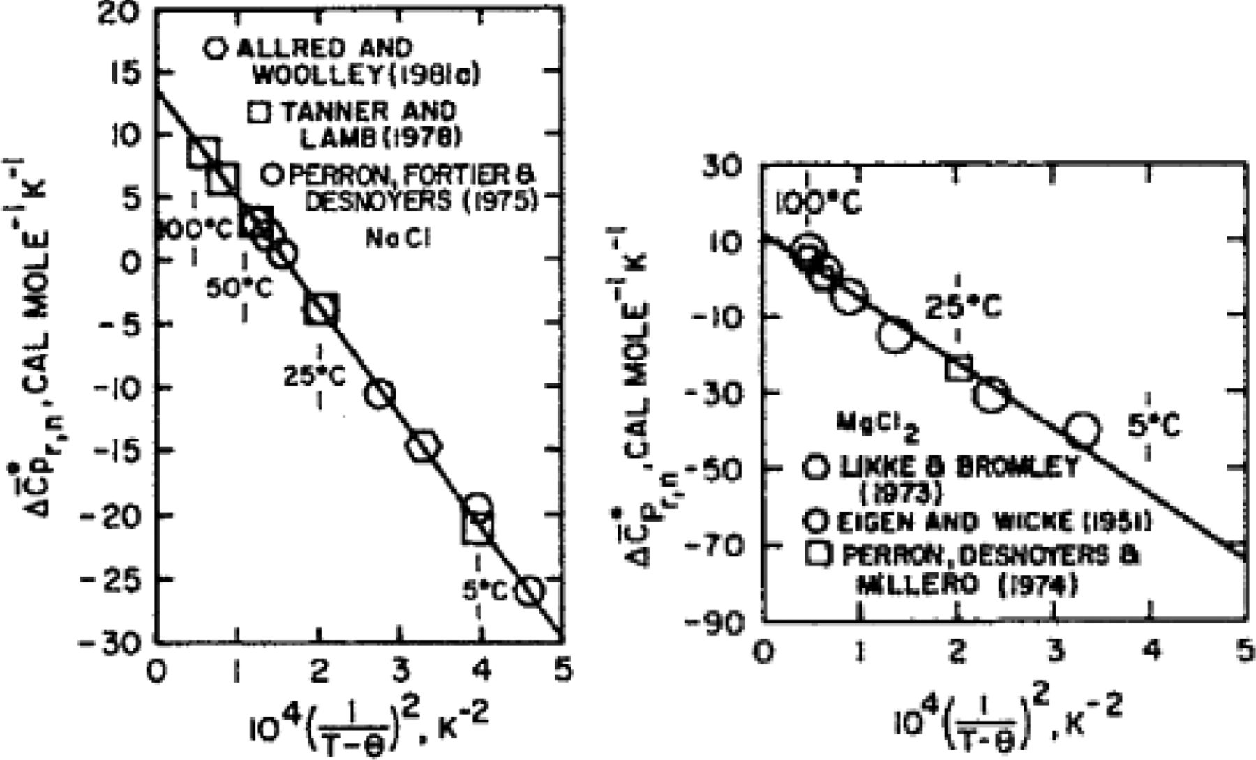 Thermodynamic modelling of fluids from surficial to mantle